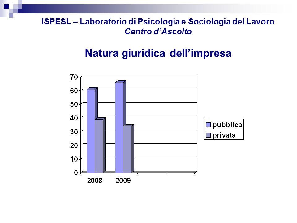 ISPESL – Laboratorio di Psicologia e Sociologia del Lavoro Centro dAscolto ORGANIZZAZIONI A RISCHIO