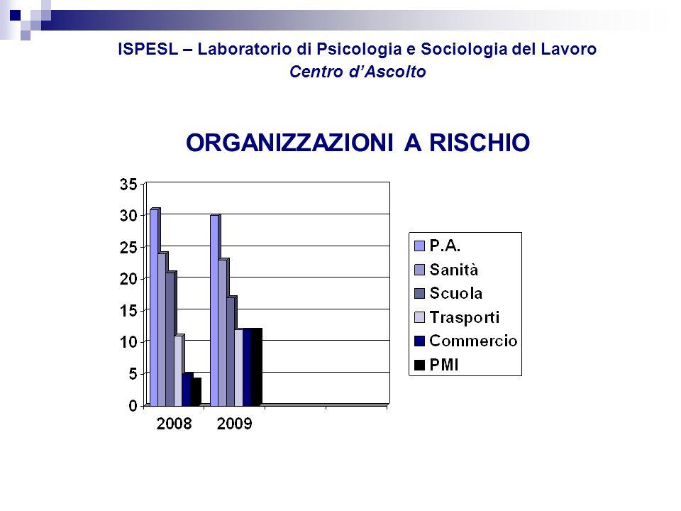 ISPESL – Laboratorio di Psicologia e Sociologia del Lavoro Centro dAscolto POSIZONI DI LAVORO