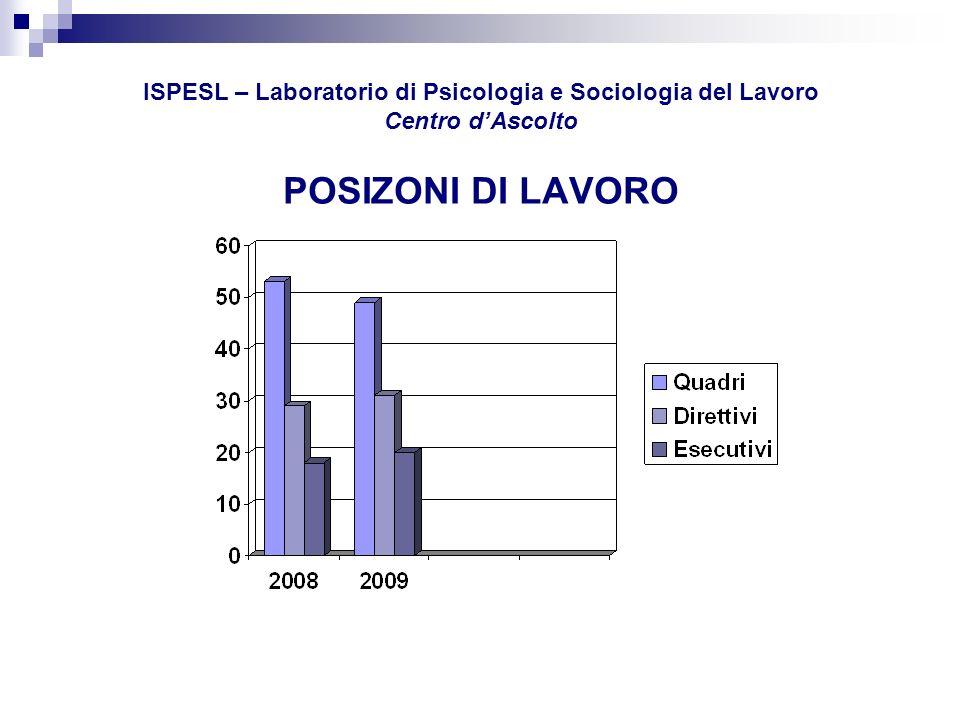 ISPESL – Laboratorio di Psicologia e Sociologia del Lavoro Centro dAscolto Fasce detà