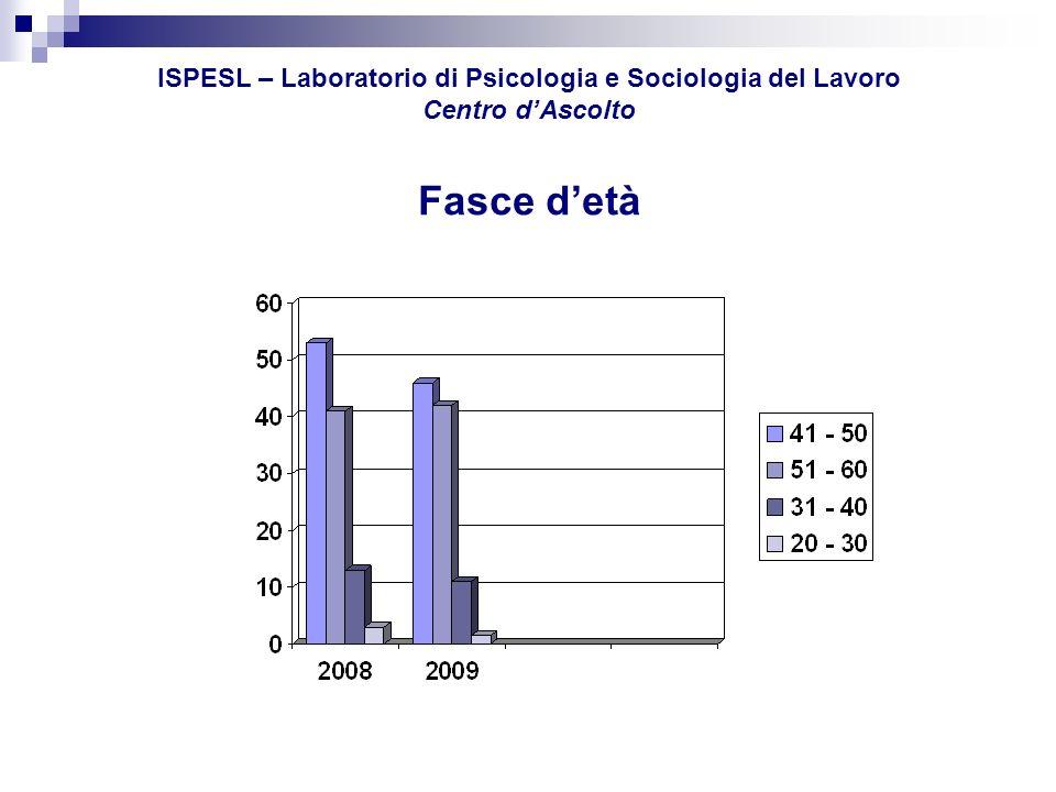 ISPESL – Laboratorio di Psicologia e Sociologia del Lavoro Centro dAscolto CAUSE PREVALENTI DI MOBBING (riferite) ECCESSIVA DISCREZIONALITÀ SUPERIORI55% CAMBIAMENTO ORGANIZZATIVO 41% MANCANZA DI CONTROLLO MANAGER38% CAMBIAMENTO SUPERIORE/MANSIONE24% RIFIUTO PRATICHE ILLECITE16% ASSENZE PROLUNGATE 7% PORTATORI DI HANDICAP 2% MOLESTIE SESSUALI 0,9%