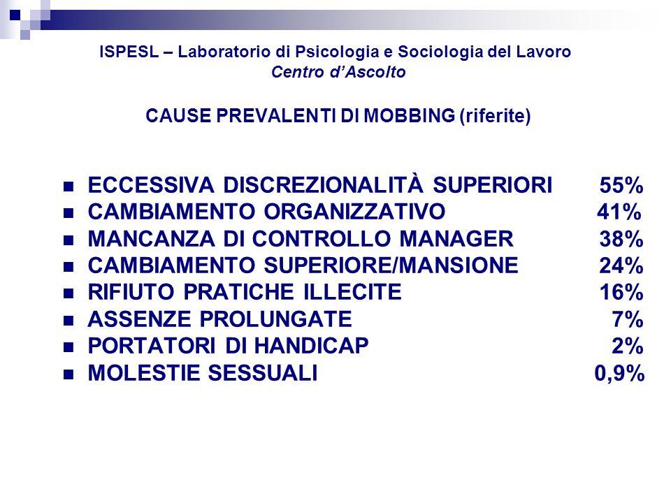 In Italia il Mobbing esplode alla fine degli Anni 90 Lanima è un lusso, specie in tempi di crisi e di fervori di ristrutturazione Pierluigi Celli, Il manager avveduto, Sellerio, 1994