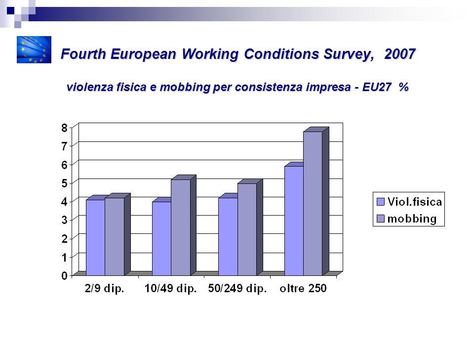 Fourth European Working Conditions Survey, 2007 violenza fisica e mobbing per tipologia d impresa 1.