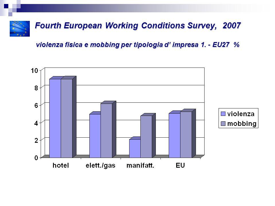 Fourth European Working Conditions Survey, 2007 violenza fisica e mobbing per tipologia d impresa 2.