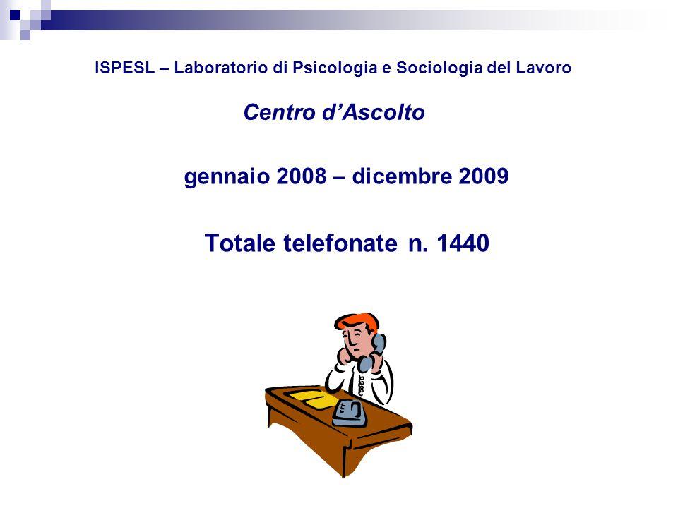 ISPESL – Laboratorio di Psicologia e Sociologia del Lavoro Centro dAscolto CAUSALE TELEFONATE