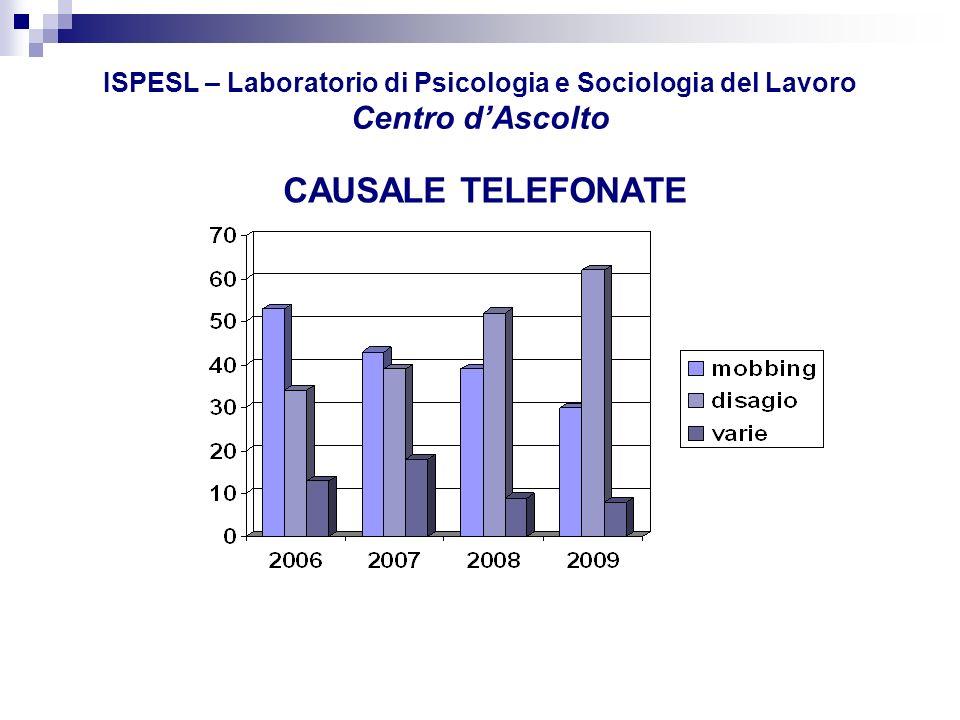 ISPESL – Laboratorio di Psicologia e Sociologia del Lavoro Centro dAscolto TIPOLOGIA MOBBING