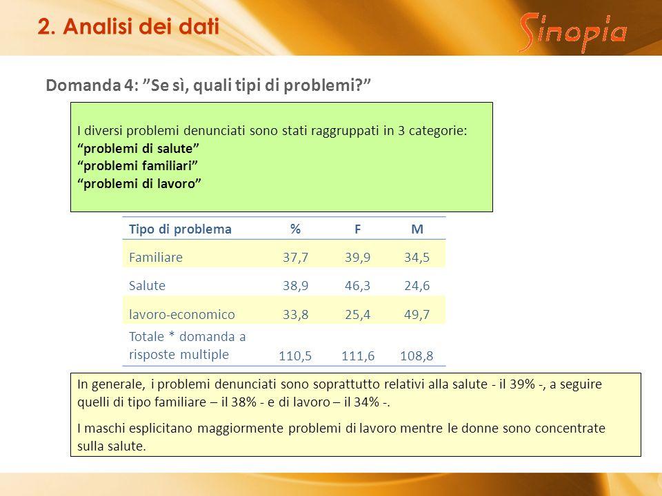Domanda 4: Se sì, quali tipi di problemi. 2.