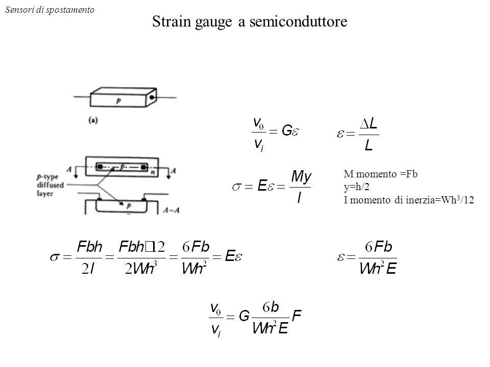 Strain gauge a semiconduttore Sensori di spostamento M momento =Fb y=h/2 I momento di inerzia=Wh 3 /12