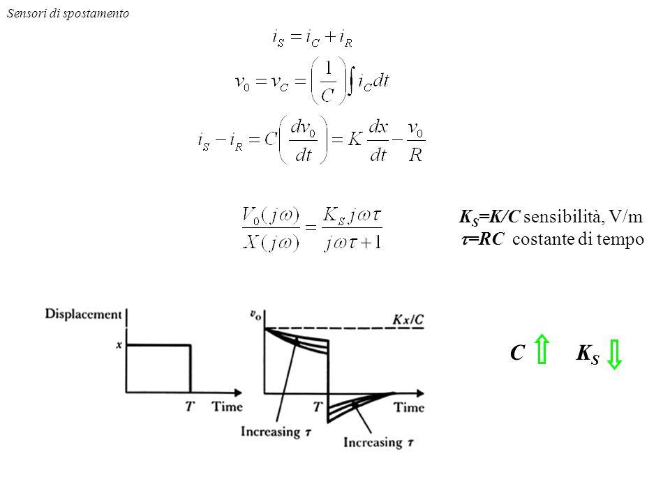 R + FET Sensore piezoelettrico C isis isRisR isCisC dq s / dt = i s = K dx/dt Lamplificatore trasferisce la carica generata dal sensore piezoelettrico alla capacità di controreazione C Sensori di spostamento