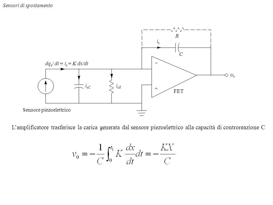 R + FET Sensore piezoelettrico C isis isRisR isCisC dq s / dt = i s = K dx/dt Lamplificatore trasferisce la carica generata dal sensore piezoelettrico