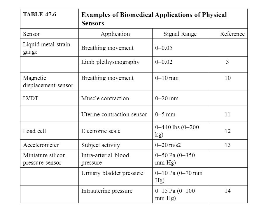 TABLE 47.6 Examples of Biomedical Applications of Physical Sensors SensorApplicationSignal RangeReference Liquid metal strain gauge Breathing movement0–0.05 Limb plethysmography0–0.023 Magnetic displacement sensor Breathing movement0–10 mm10 LVDTMuscle contraction0–20 mm Uterine contraction sensor0–5 mm11 Load cellElectronic scale 0–440 lbs (0–200 kg) 12 AccelerometerSubject activity0–20 m/s213 Miniature silicon pressure sensor Intra-arterial blood pressure 0–50 Pa (0–350 mm Hg) Urinary bladder pressure0–10 Pa (0–70 mm Hg) Intrauterine pressure0–15 Pa (0–100 mm Hg) 14