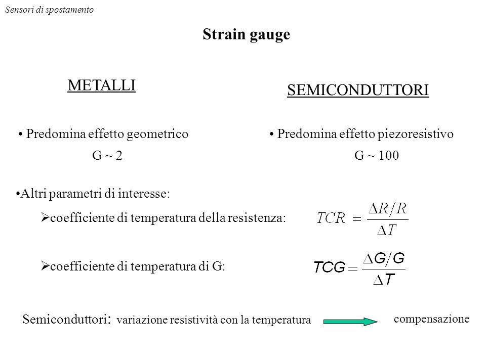 METALLI SEMICONDUTTORI Predomina effetto geometrico Predomina effetto piezoresistivo Altri parametri di interesse: coefficiente di temperatura della resistenza: coefficiente di temperatura di G: Sensori di spostamento Strain gauge G ~ 2G ~ 100 Semiconduttori : variazione resistività con la temperatura compensazione