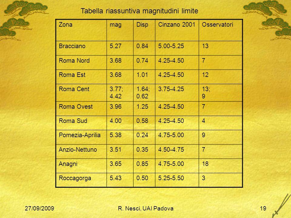 27/09/2009R. Nesci, UAI Padova19 ZonamagDispCinzano 2001Osservatori Bracciano5.270.845.00-5.2513 Roma Nord3.680.744.25-4.507 Roma Est3.681.014.25-4.50