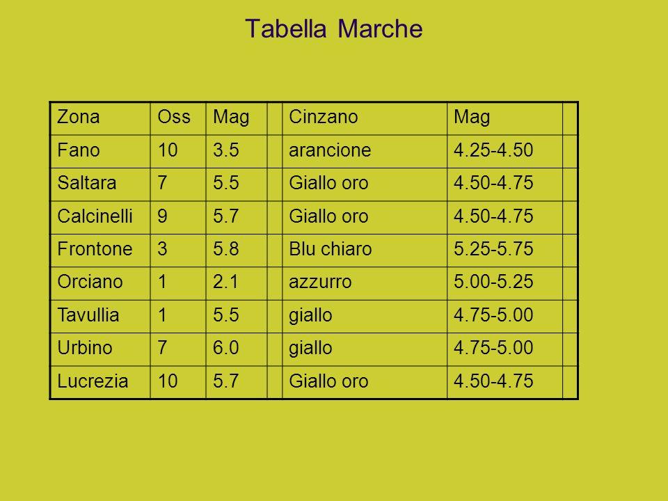 Tabella Marche ZonaOssMagCinzanoMag Fano103.5arancione4.25-4.50 Saltara75.5Giallo oro4.50-4.75 Calcinelli95.7Giallo oro4.50-4.75 Frontone35.8Blu chiar