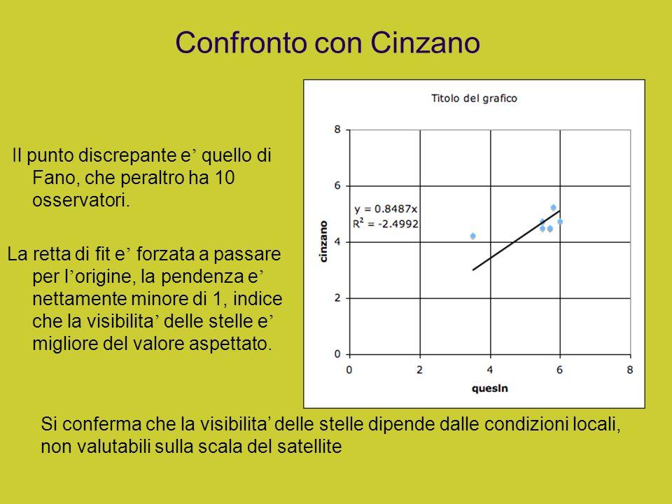 Confronto con Cinzano Il punto discrepante e quello di Fano, che peraltro ha 10 osservatori. La retta di fit e forzata a passare per l origine, la pen