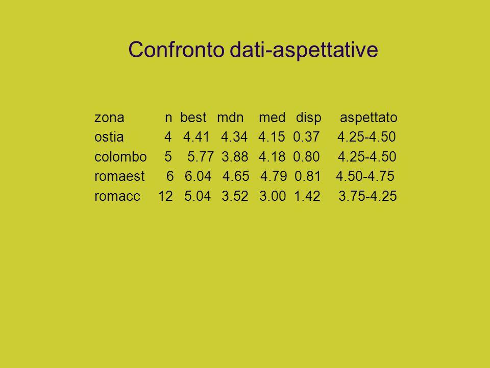 Confronto dati-aspettative zona n best mdn med disp aspettato ostia 4 4.41 4.34 4.15 0.37 4.25-4.50 colombo 5 5.77 3.88 4.18 0.80 4.25-4.50 romaest 6