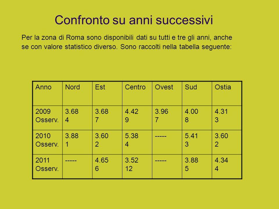 Confronto su anni successivi Per la zona di Roma sono disponibili dati su tutti e tre gli anni, anche se con valore statistico diverso. Sono raccolti