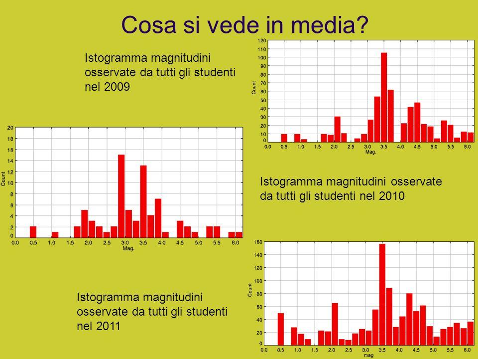 Cosa si vede in media? Istogramma magnitudini osservate da tutti gli studenti nel 2011 Istogramma magnitudini osservate da tutti gli studenti nel 2009