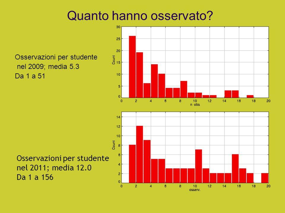 Quanto hanno osservato? Osservazioni per studente nel 2009; media 5.3 Da 1 a 51 Osservazioni per studente nel 2011; media 12.0 Da 1 a 156