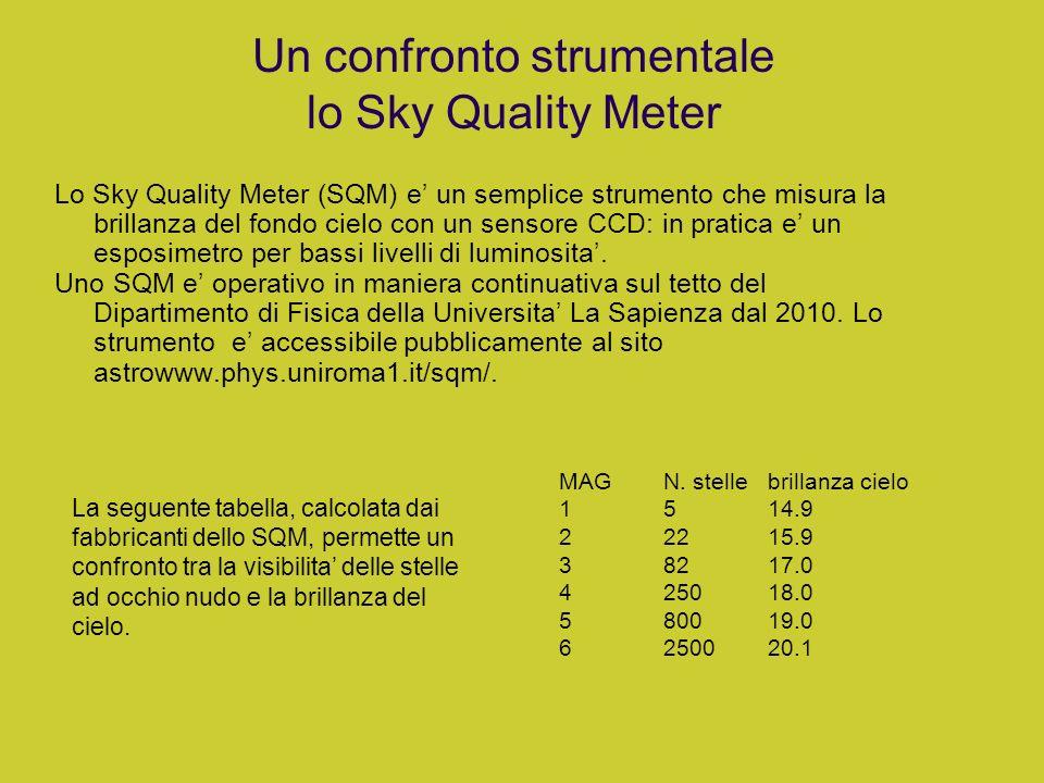 Un confronto strumentale lo Sky Quality Meter Lo Sky Quality Meter (SQM) e un semplice strumento che misura la brillanza del fondo cielo con un sensor
