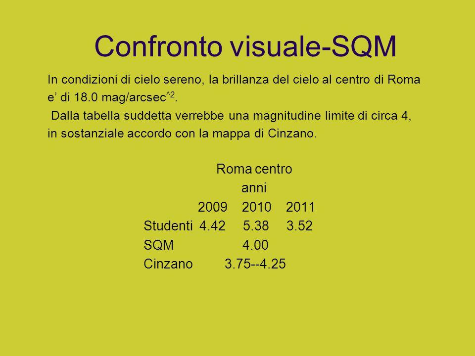 Confronto visuale-SQM Roma centro anni 2009 2010 2011 Studenti 4.42 5.38 3.52 SQM 4.00 Cinzano 3.75--4.25 In condizioni di cielo sereno, la brillanza