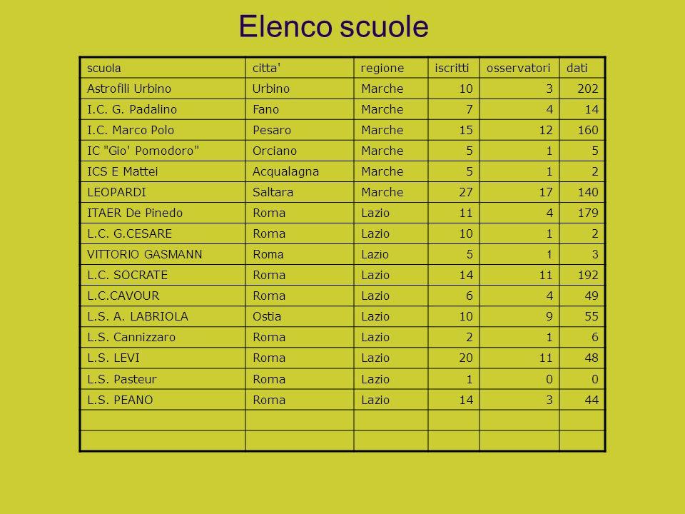 Elenco scuole scuola citta'regioneiscrittiosservatoridati Astrofili UrbinoUrbinoMarche103202 I.C. G. PadalinoFanoMarche7414 I.C. Marco PoloPesaroMarch