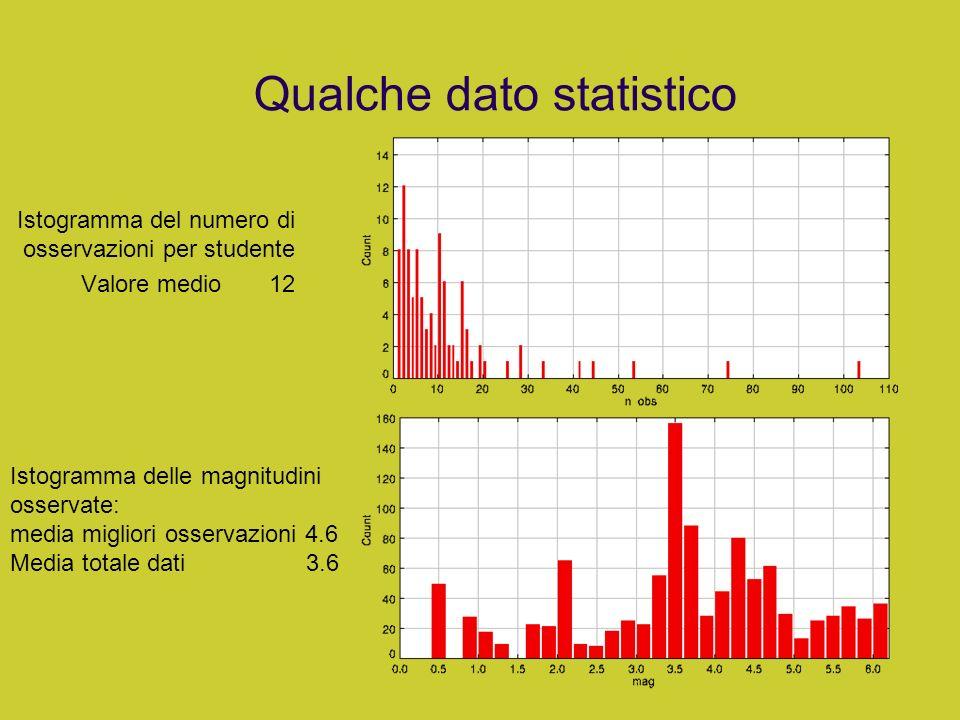 Qualche dato statistico Istogramma del numero di osservazioni per studente Valore medio 12 Istogramma delle magnitudini osservate: media migliori osse