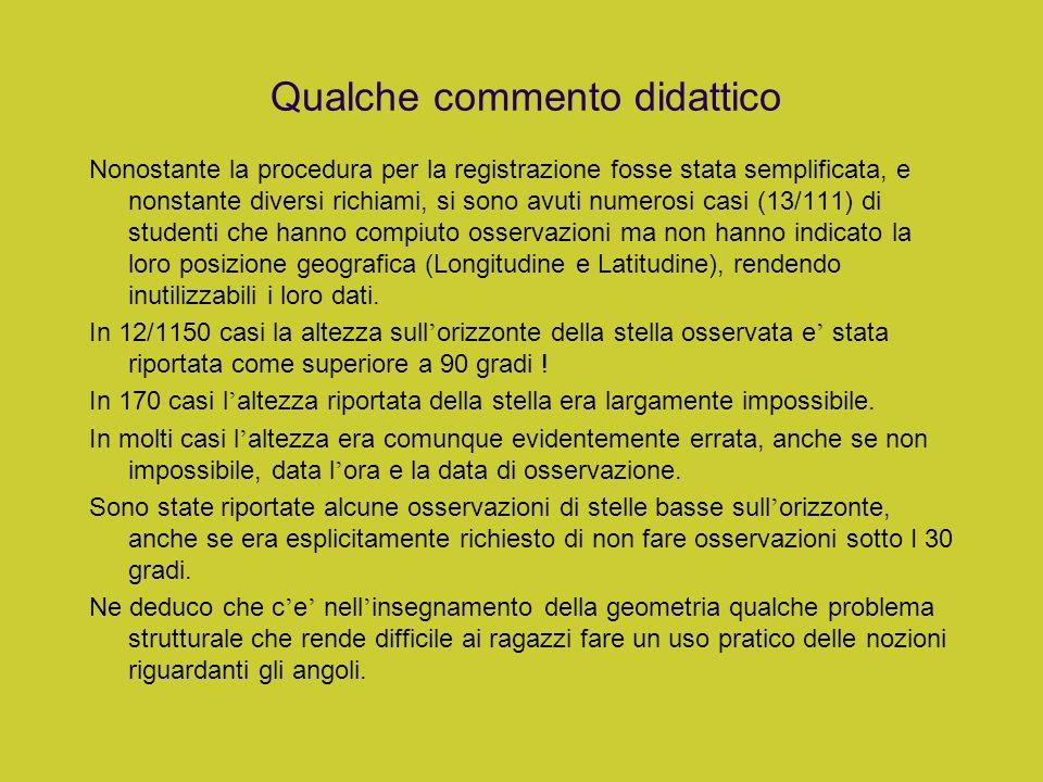 Valori per ambiente Ambiente media dev.st Urbano 4.21 1.36 Periferia 4.91 0.95 Campagna 5.84 0.18