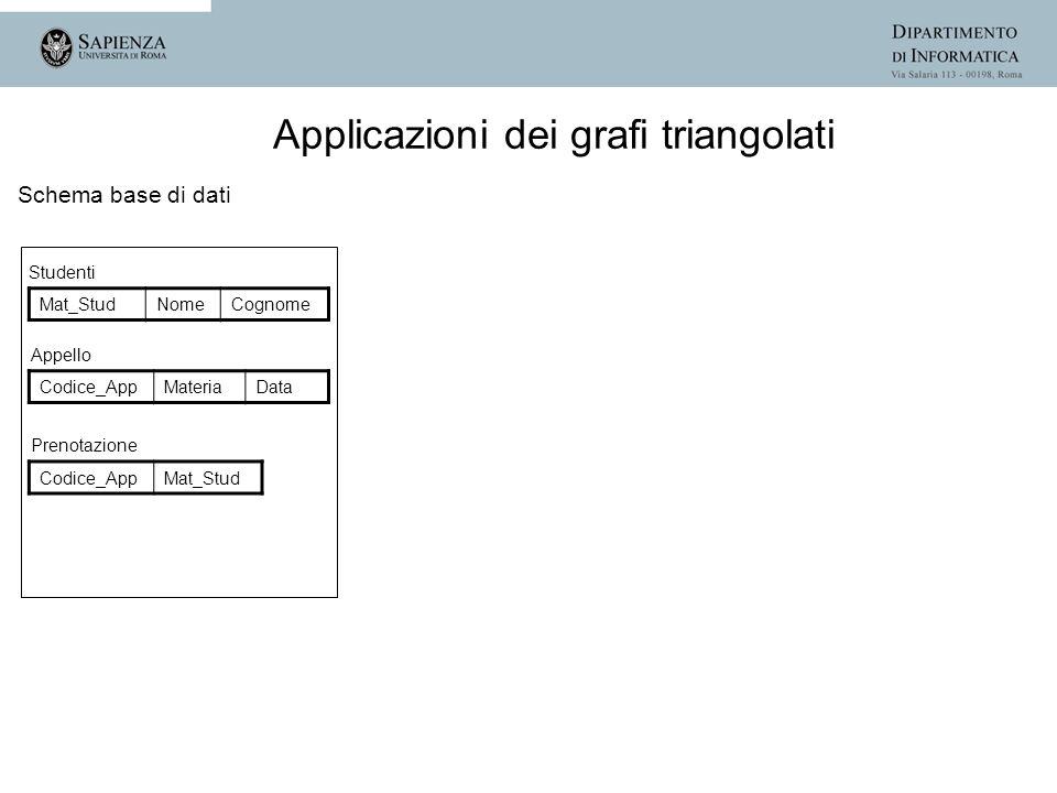 Schema base di dati Studenti Mat_StudNomeCognome Appello Codice_AppMateriaData Prenotazione Codice_AppMat_Stud Applicazioni dei grafi triangolati