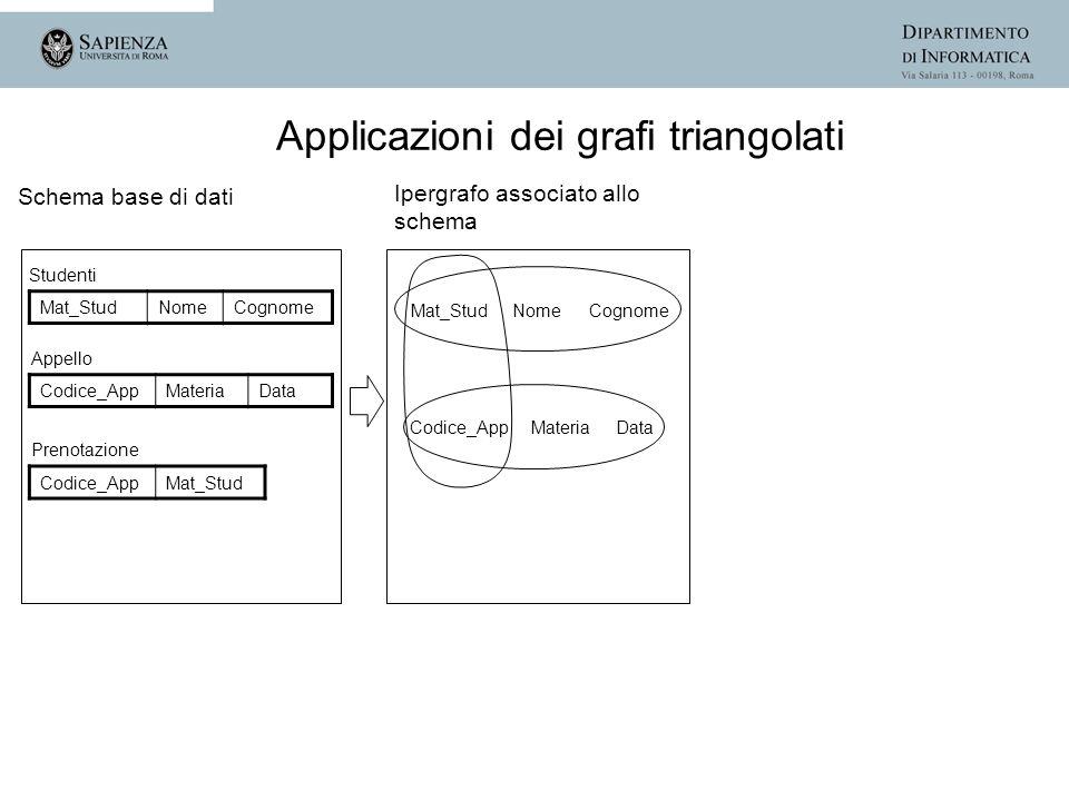 Schema base di dati Studenti Mat_StudNomeCognome Appello Codice_AppMateriaData Prenotazione Codice_AppMat_Stud Mat_Stud Nome Cognome Codice_App Materi