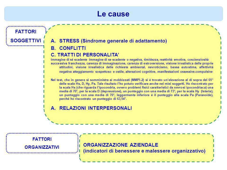 Le cause FATTORI SOGGETTIVI A.STRESS (Sindrome generale di adattamento) B.CONFLITTI C. TRATTI DI PERSONALITA Immagine di sé scadente immagine di se sc