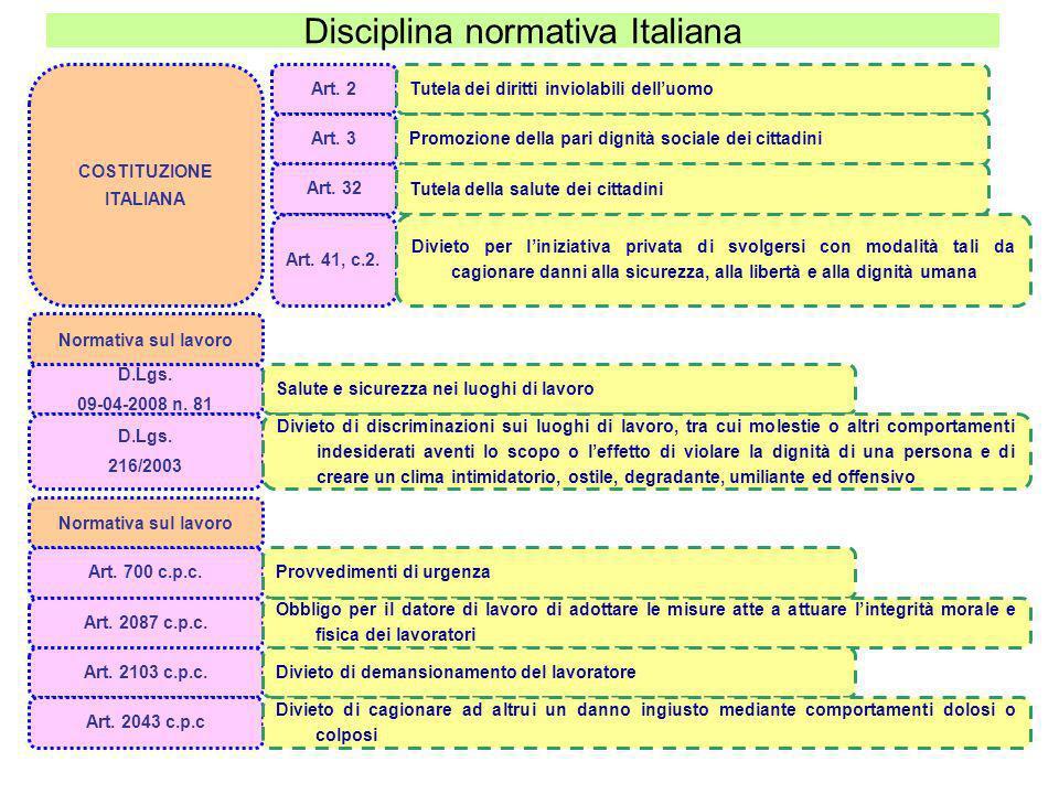 Disciplina normativa Italiana Art. 2 Tutela dei diritti inviolabili delluomo COSTITUZIONE ITALIANA Art. 3 Promozione della pari dignità sociale dei ci