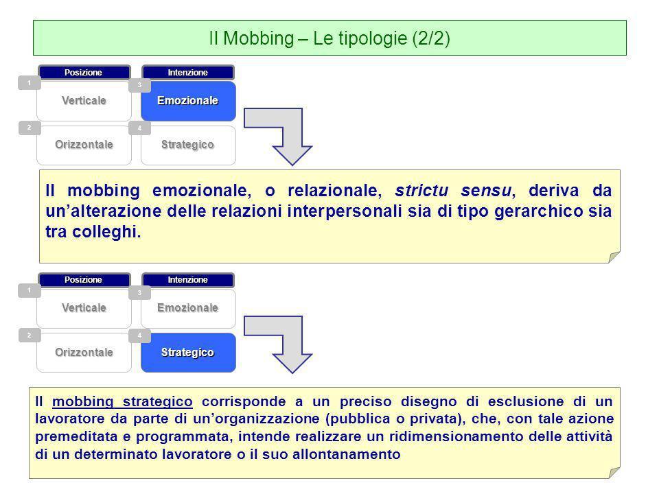 Il Mobbing – Le tipologie (2/2) Il mobbing emozionale, o relazionale, strictu sensu, deriva da unalterazione delle relazioni interpersonali sia di tip