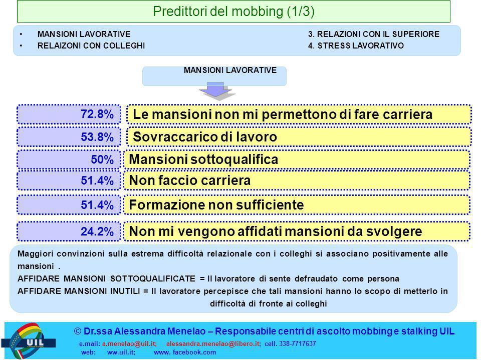 Predittori del mobbing (1/3) MANSIONI LAVORATIVE3. RELAZIONI CON IL SUPERIORE RELAIZONI CON COLLEGHI4. STRESS LAVORATIVO 50% Mansioni sottoqualifica 5