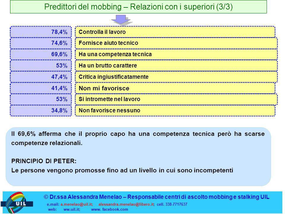 Predittori del mobbing – Relazioni con i superiori (3/3) 69,6%Ha una competenza tecnica 53%Ha un brutto carattere 47,4%Critica ingiustificatamente © D