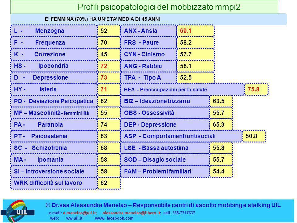 Profili psicopatologici del mobbizzato mmpi2 E FEMMINA (70%) HA UNETA MEDIA DI 45 ANNI K - Correzione HS - Ipocondria HY - Isteria © Dr.ssa Alessandra