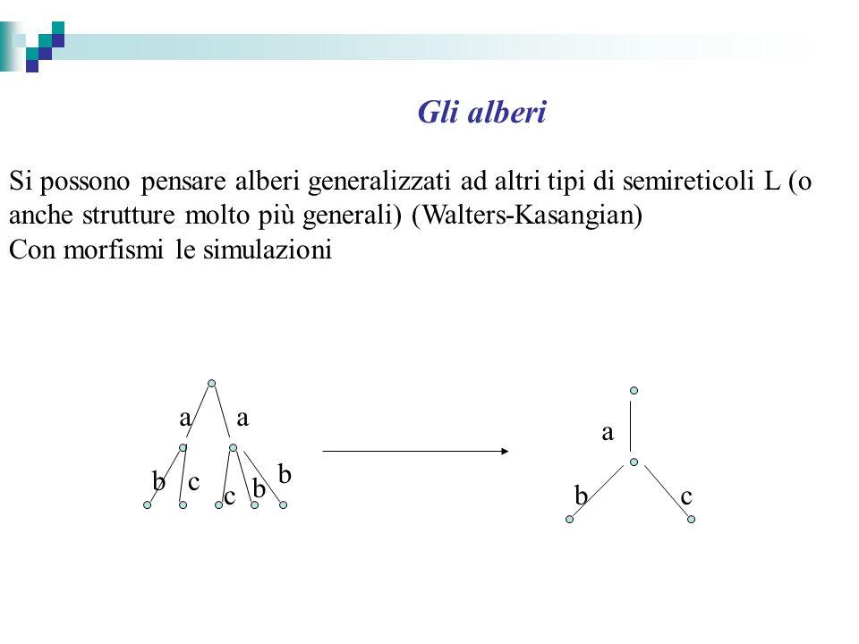 Gli alberi Si possono pensare alberi generalizzati ad altri tipi di semireticoli L (o anche strutture molto più generali) (Walters-Kasangian) Con morfismi le simulazioni a c bc b b a a bc