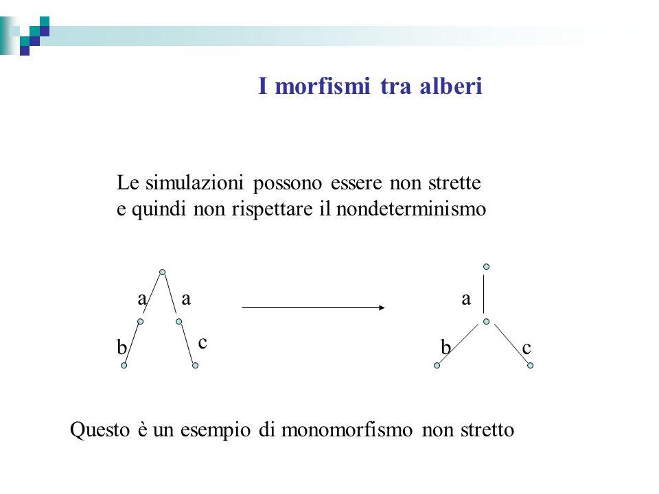 I morfismi tra alberi Le simulazioni possono essere non strette e quindi non rispettare il nondeterminismo Questo è un esempio di monomorfismo non stretto a c b a a bc