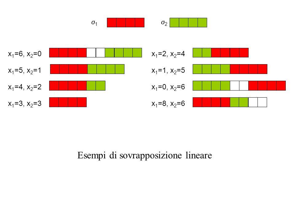 1 2 x 1 =4, x 2 =2 x 1 =5, x 2 =1x 1 =1, x 2 =5 x 1 =2, x 2 =4 x 1 =3, x 2 =3 x 1 =6, x 2 =0 x 1 =0, x 2 =6 x 1 =8, x 2 =6 Esempi di sovrapposizione lineare