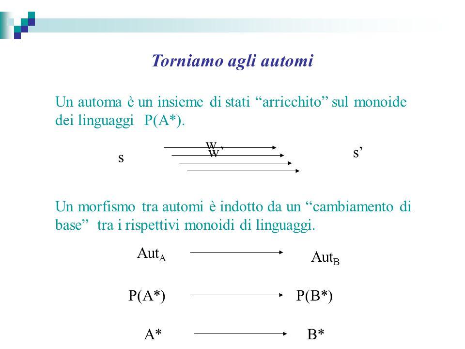 Torniamo agli automi Un automa è un insieme di stati arricchito sul monoide dei linguaggi P(A*). Un morfismo tra automi è indotto da un cambiamento di