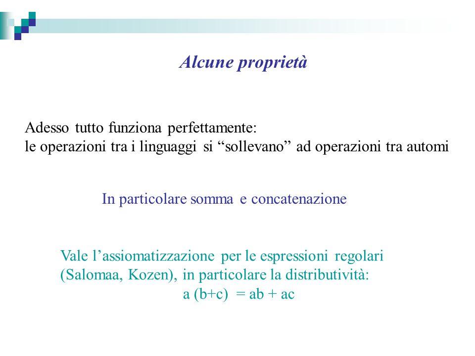 Alcune proprietà Vale lassiomatizzazione per le espressioni regolari (Salomaa, Kozen), in particolare la distributività: a (b+c) = ab + ac Adesso tutto funziona perfettamente: le operazioni tra i linguaggi si sollevano ad operazioni tra automi In particolare somma e concatenazione