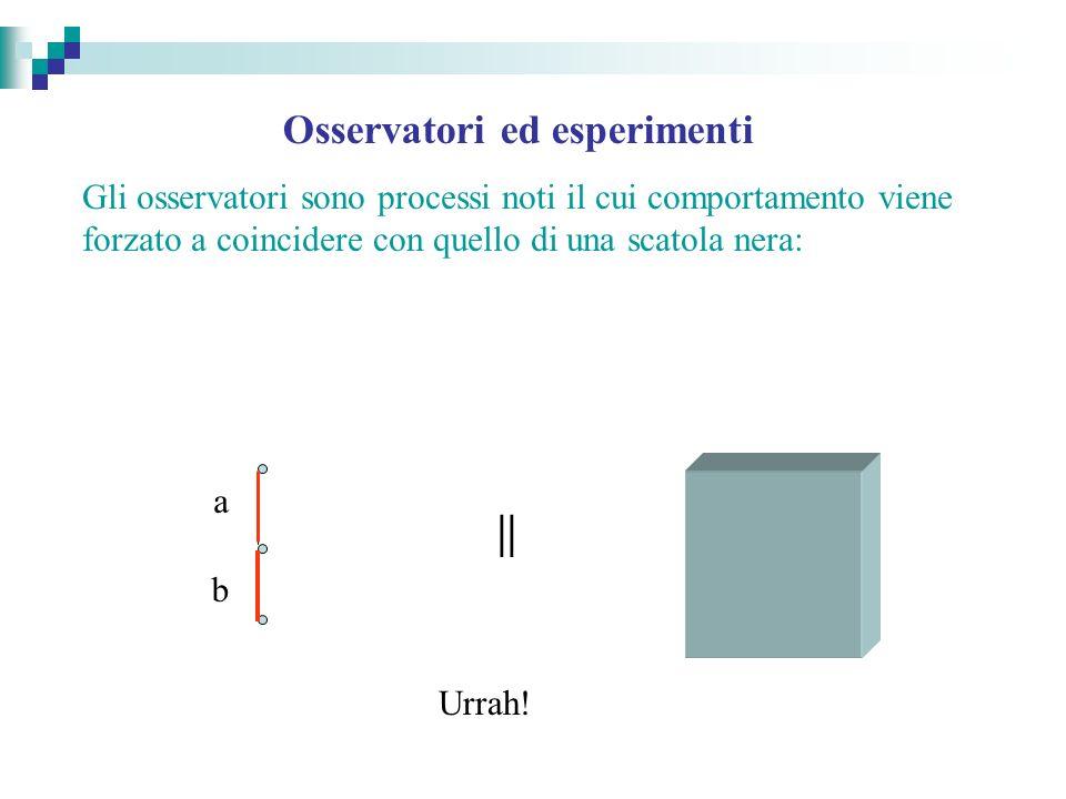 Osservatori ed esperimenti Gli osservatori sono processi noti il cui comportamento viene forzato a coincidere con quello di una scatola nera: a aa c b