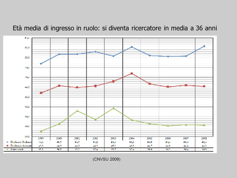 Età media di ingresso in ruolo: si diventa ricercatore in media a 36 anni (CNVSU 2009)