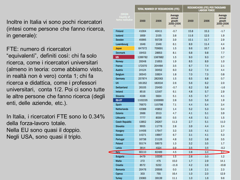 Inoltre in Italia vi sono pochi ricercatori (intesi come persone che fanno ricerca, in generale): FTE: numero di ricercatori equivalenti, definiti così: chi fa solo ricerca, come i ricercatori universitari (almeno in teoria: come abbiamo visto, in realtà non è vero) conta 1; chi fa ricerca e didattica, come i professori universitari, conta 1/2.