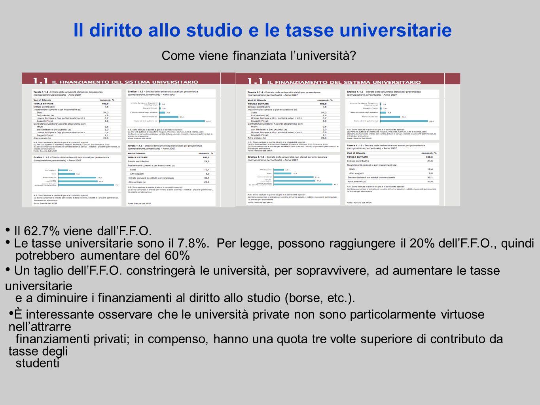 Il diritto allo studio e le tasse universitarie Come viene finanziata luniversità.