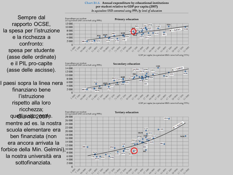 Sempre dal rapporto OCSE, la spesa per listruzione e la ricchezza a confronto: spesa per studente (asse delle ordinate) e il PIL pro-capite (asse delle ascisse).