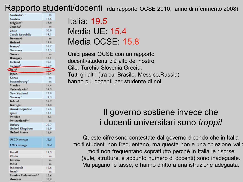 Rapporto studenti/docenti (da rapporto OCSE 2010, anno di riferimento 2008) Italia: 19.5 Media UE: 15.4 Media OCSE: 15.8 Unici paesi OCSE con un rapporto docenti/studenti più alto del nostro: Cile, Turchia,Slovenia,Grecia.