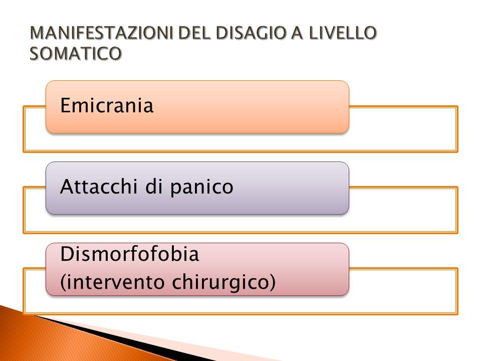 EmicraniaAttacchi di panico Dismorfofobia (intervento chirurgico)