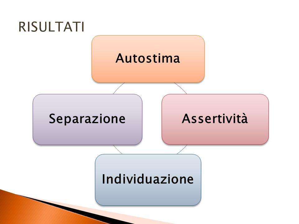 Autostima Assertività Individuazione Separazione