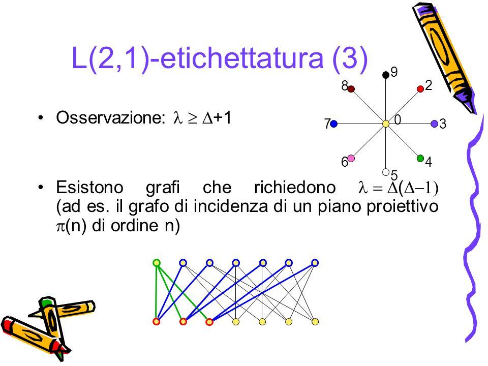 L(2,1)-etichettatura (3) Osservazione: +1 Esistono grafi che richiedono ( (ad es. il grafo di incidenza di un piano proiettivo (n) di ordine n) 0 2 3
