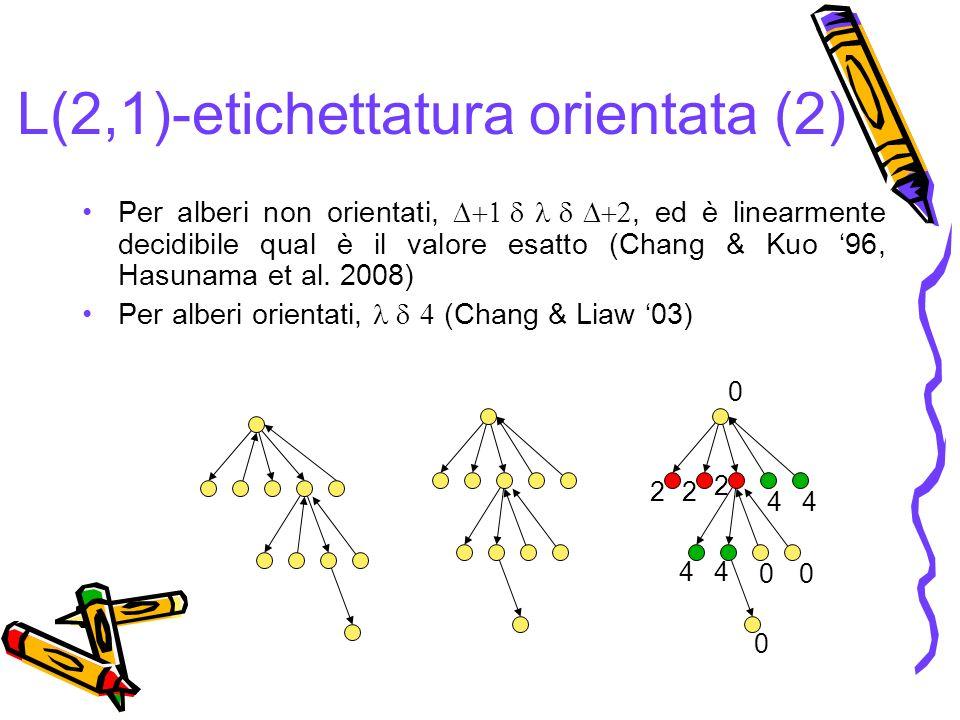 044 2 22 L(2,1)-etichettatura orientata (2) Per alberi non orientati,, ed è linearmente decidibile qual è il valore esatto (Chang & Kuo 96, Hasunama et al.